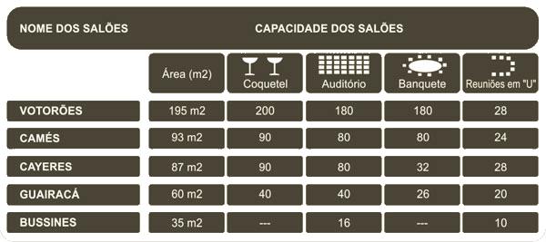 Tabela de capacidade dos salões de eventos